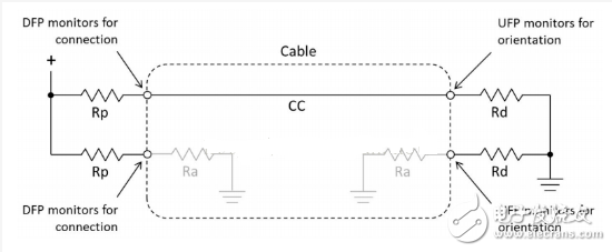 TYPE-C設備識別方法